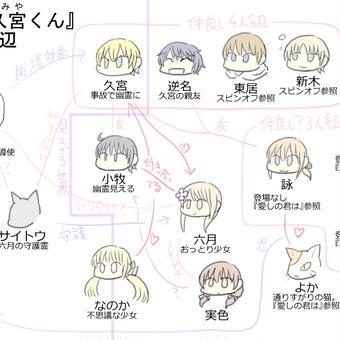 よくわかる『幽怪な久宮くん』とその周辺関係図